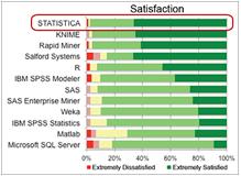 STATISTICA wysoko oceniona przez użytkowników wbadaniu Rexer Analytics