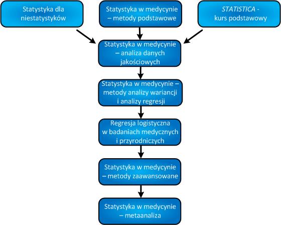 Statystyka w medycynie szkolenia