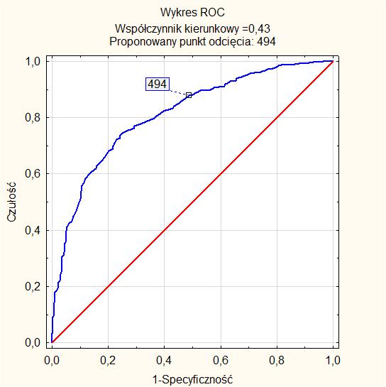 Wykres Krzywe ROC