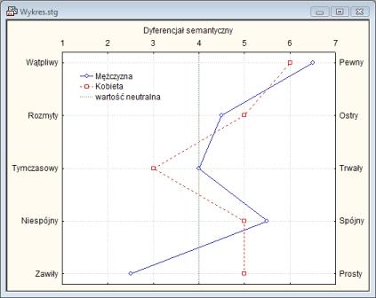Wykres dyferencjału semantycznego