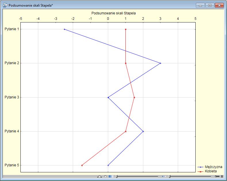 Wykres dla skali Stapela