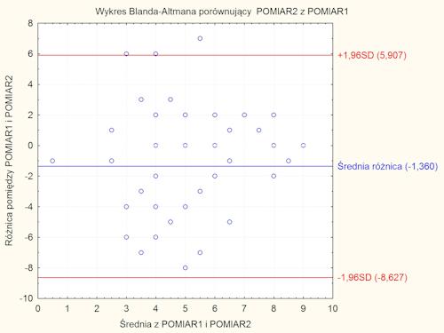 Wykres Blanda-Altmana