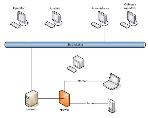Możliwości Statistica enterprise