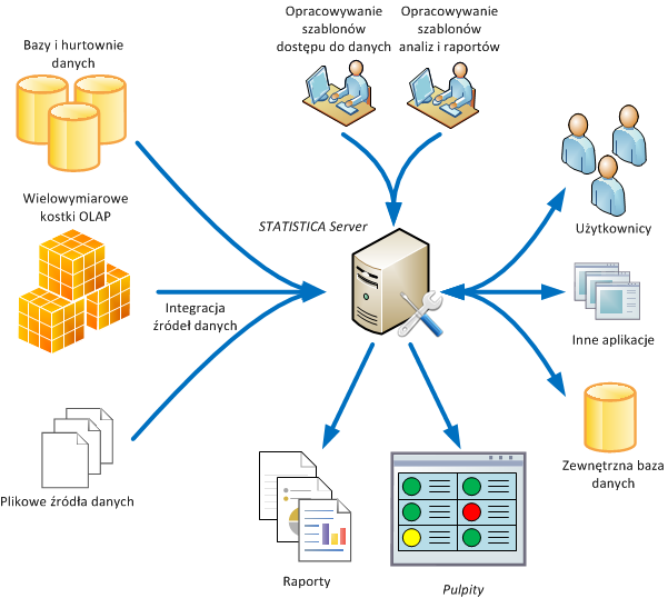 STATISTICA Enterprise Server