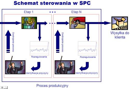 Schemat sterowania w SPC